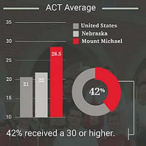 2 InfoGraph-ACT